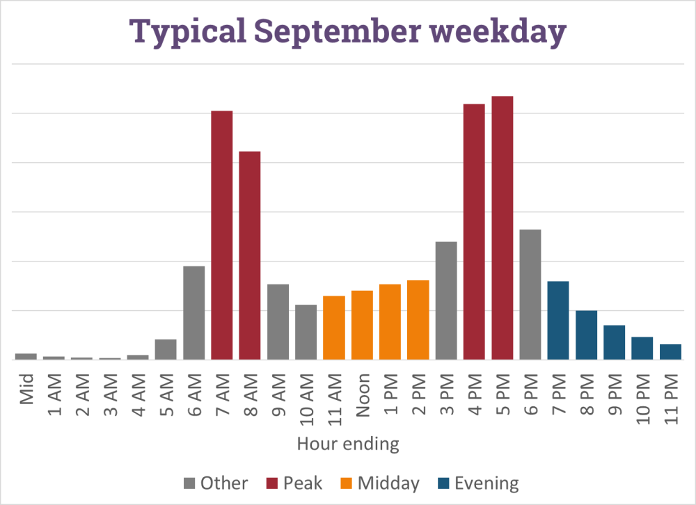 Fig00 - Weekday