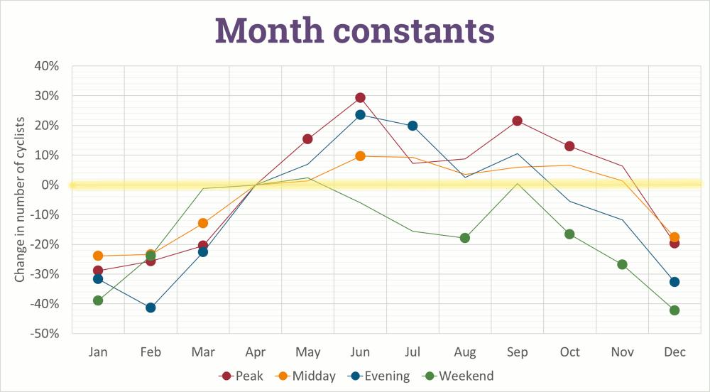 Fig07-Months