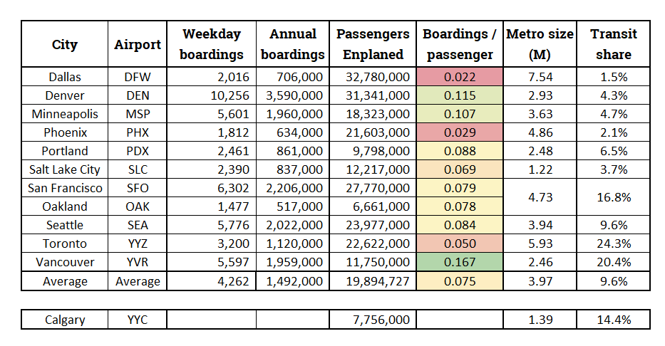 Airport ridership table.PNG